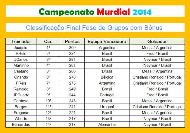 Murdial 2014 grupos e bonus