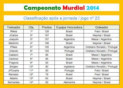 murdial 23